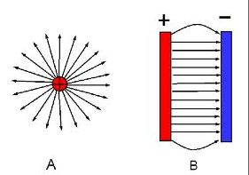 Chuyên đề Điện học : Bài 6. Bài tập tụ điện