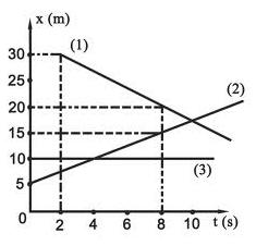 Bài 3. Chuyển động thẳng biến đổi đều