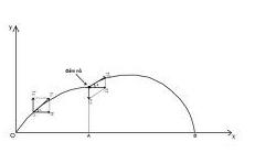Chuyên đề Cơ học : Bài 11. Luyện tập về chuyển động cong quay