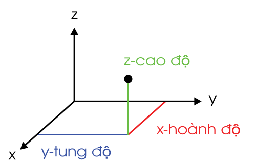 Chuyên đề Hình học 11 :  Bài 02. Sử dụng vectơ để giải toán không gian