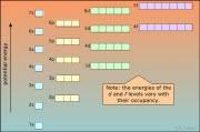 Bài 2. Cấu tạo lớp vỏ nguyên tử - cấu hình electron