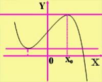 Bài 04. Cực trị của hàm số (Phần 01)