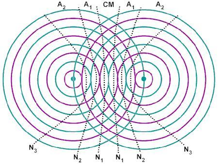 Luyện thi đại học KIT-1: Môn Vật lí (Thầy Đặng Việt Hùng) : Bài 7. Bài toán tìm số điểm dao động cực đại, cực tiểu (P2)