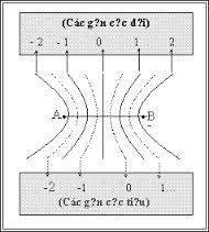 Luyện thi đại học KIT-1: Môn Vật lí (Thầy Đặng Việt Hùng) : Bài 5. Vị trí - Qũy tích - Cực đại - Cực tiểu