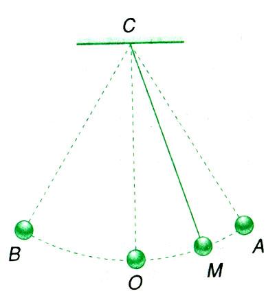 Bài tập về phương trình dao động điều hòa