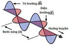 Luyện thi quốc gia PEN-C: Môn Vật lí (Thầy Đặng Việt Hùng) : Bài 8. Bài tập về mạch thu sóng (Phần 2)