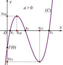 Các bài toán cơ bản về cực trị hàm bậc ba (Phần 01)