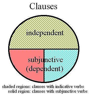 Luyện thi đại học KIT-1: Môn Tiếng Anh (Cô Vũ Mai Phương) : Bài 3. Các loại mệnh đề (Phần 3)