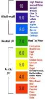 pH của dung dịch
