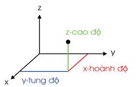 Toán - Lớp 12 - Thầy Lê Bá Trần Phương (2014-2015) : Bài 02. Tọa độ trong không gian (Phần 2)