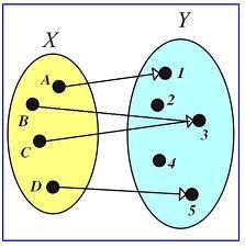 Phần Đại số tuyến tính - thầy Lê Bá Trần Phương : Bài 1. Ánh xạ (Phần 01)