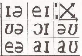 KIT-1: môn Tiếng Anh - cô Nguyệt Ca : Thực hành nguyên âm đôi và qui luật âm tiết mạnh/yếu